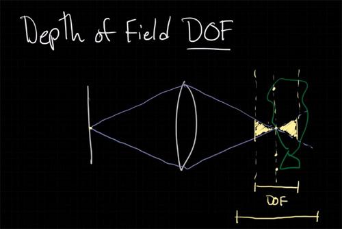 Diagram Depth Of Field